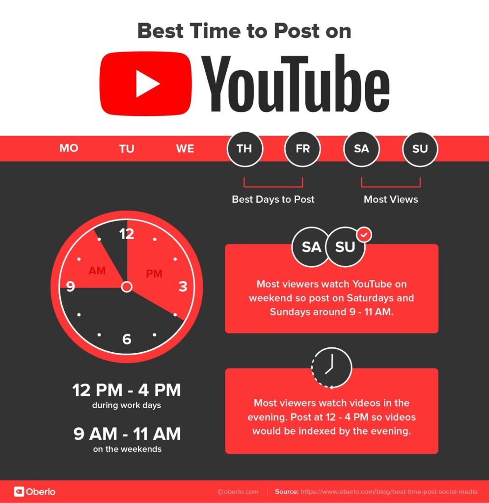 waktu yang tepat untuk posting di youtube