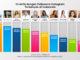 Info Grafis 10 Artis dengan Followers Terbanyak