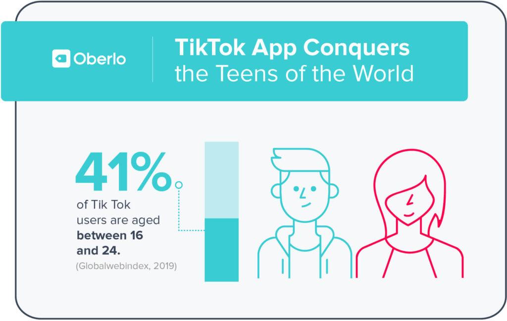 TikTok Demographics