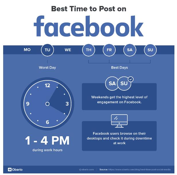 waktu upload konten di facebook