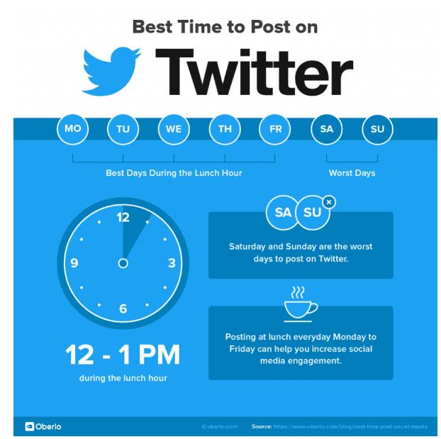 waktu upload konten di twitter