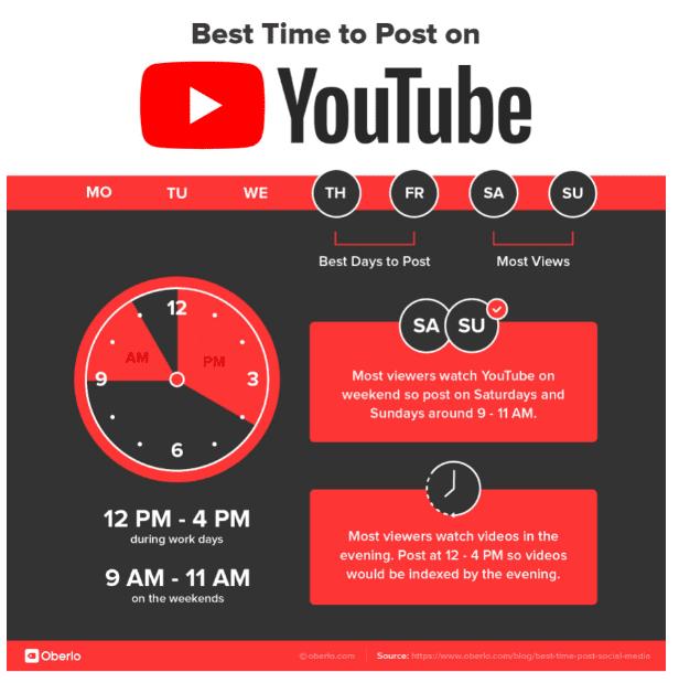 waktu upload konten di youtube